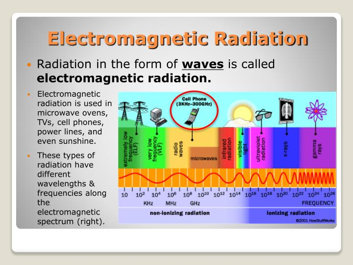 Radiation in the form of