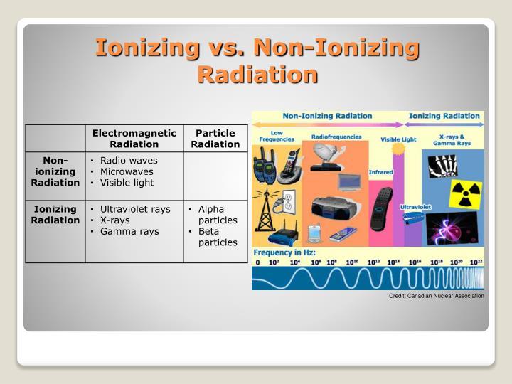 Ionizing vs. Non-Ionizing Radiation