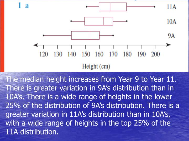 The median height increases from Year 9 to Year 11. There is greater variation in 9A's distribution than in 10A's. There is a wide range of heights in the lower 25% of the distribution of 9A's distribution. There is a greater variation in 11A's distribution than in 10A's, with a wide range of heights in the top 25% of the 11A distribution.