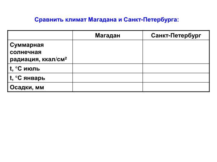 Сравнить климат Магадана и Санкт-Петербурга: