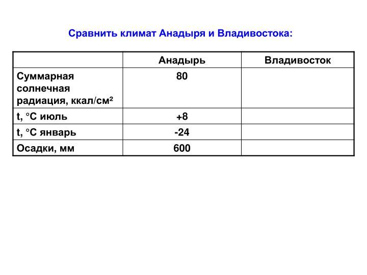 Сравнить климат Анадыря и Владивостока: