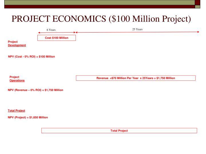 PROJECT ECONOMICS ($100 Million Project)
