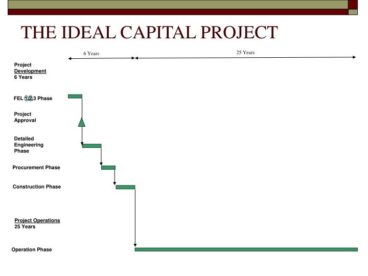 THE IDEAL CAPITAL PROJECT