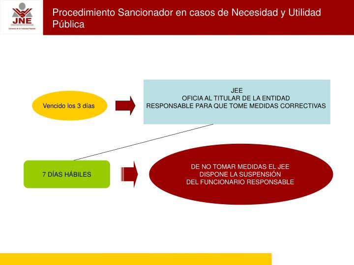 Procedimiento Sancionador en casos de Necesidad y Utilidad Pública