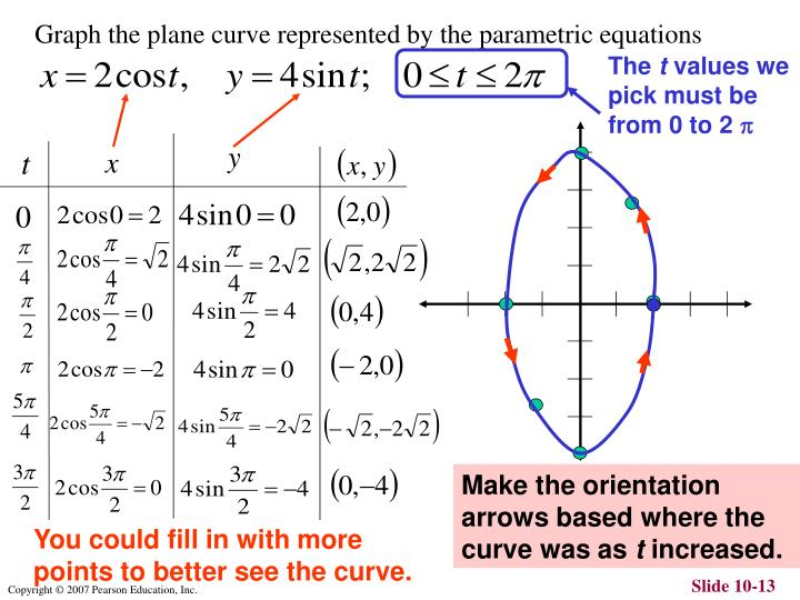 Graph the plane curve represented by the parametric equations