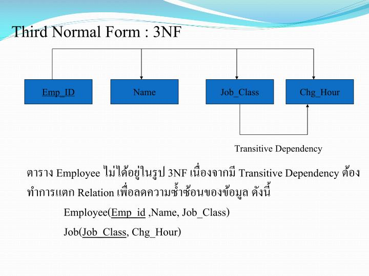 Third Normal Form : 3NF