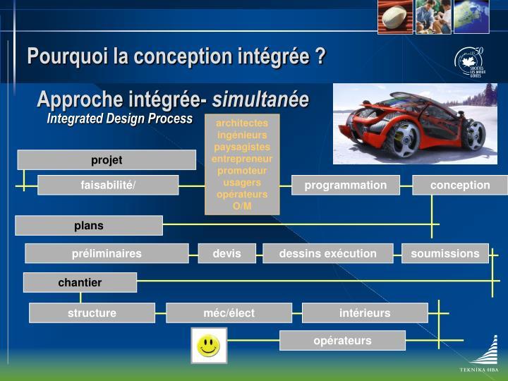 Pourquoi la conception intégrée ?