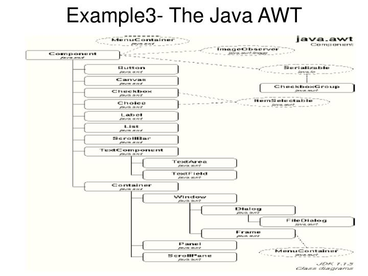 Example3- The Java AWT
