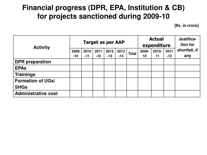 Financial progress (DPR, EPA, Institution & CB)