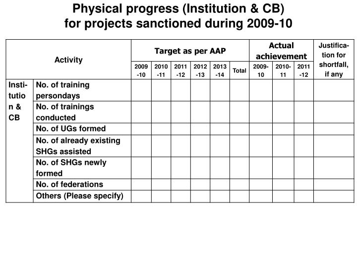 Physical progress (Institution & CB)