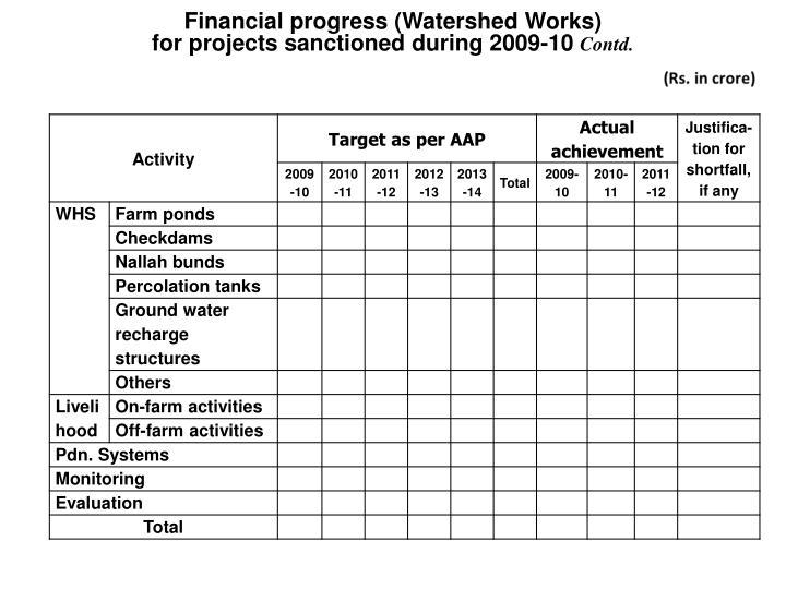 Financial progress (Watershed Works)