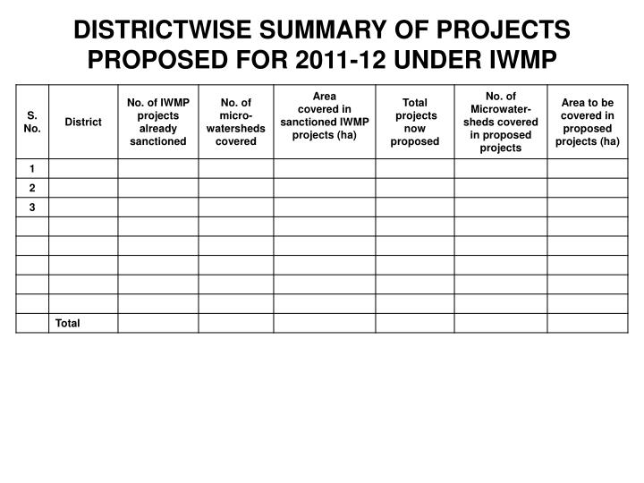 DISTRICTWISE SUMMARY OF PROJECTS PROPOSED FOR 2011-12 UNDER IWMP