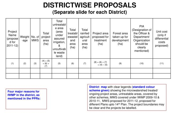 DISTRICTWISE PROPOSALS
