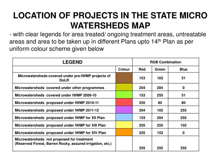 LOCATION OF PROJECTS IN THE STATE MICRO WATERSHEDS MAP