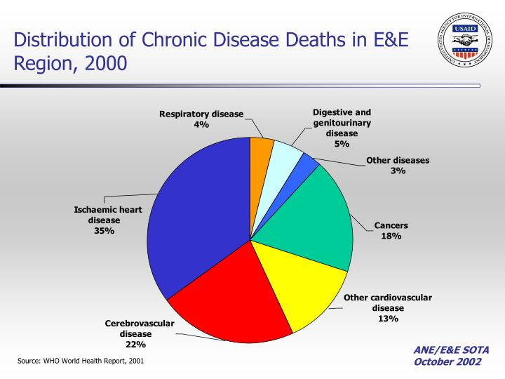 Distribution of Chronic Disease Deaths in E&E Region, 2000