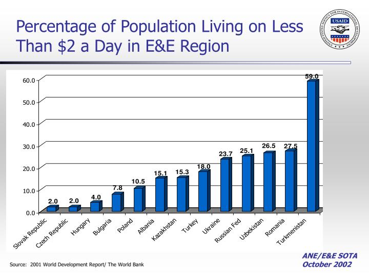 Percentage of Population Living on Less Than $2 a Day in E&E Region
