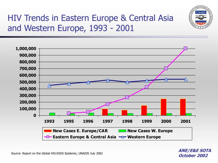 HIV Trends in Eastern Europe & Central Asia and Western Europe, 1993 - 2001