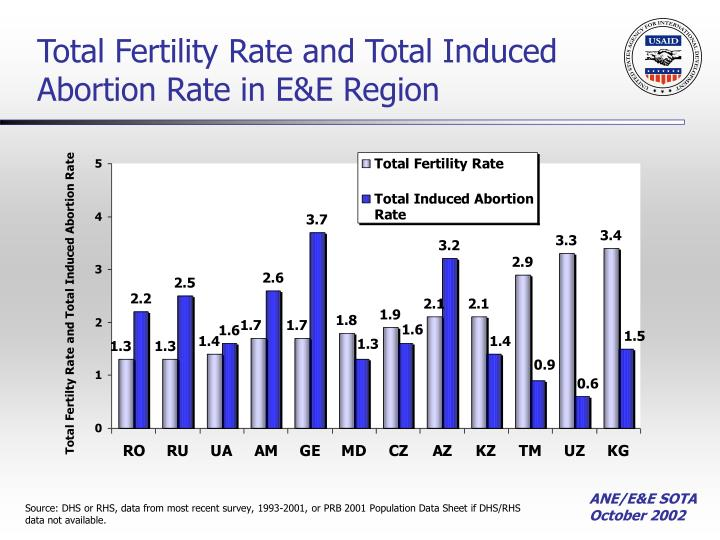 Total Fertility Rate and Total Induced Abortion Rate in E&E Region