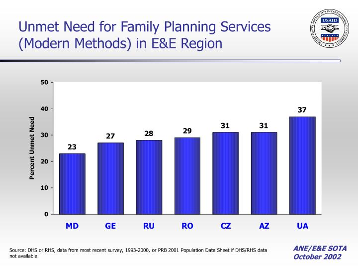 Unmet Need for Family Planning Services (Modern Methods) in E&E Region