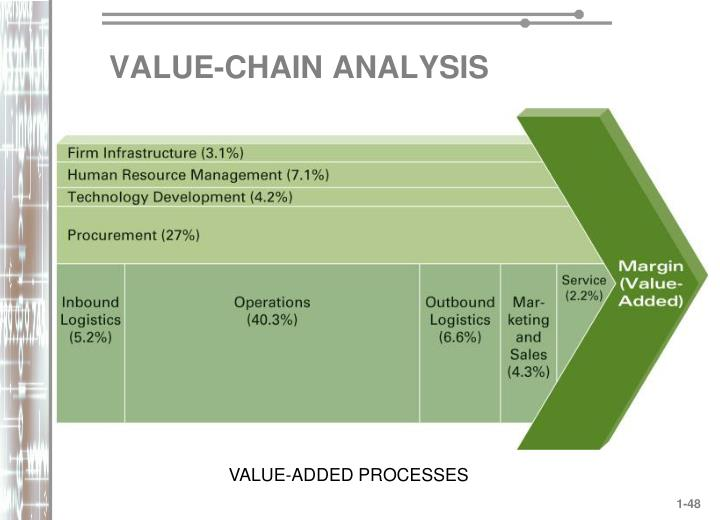 VALUE-CHAIN ANALYSIS