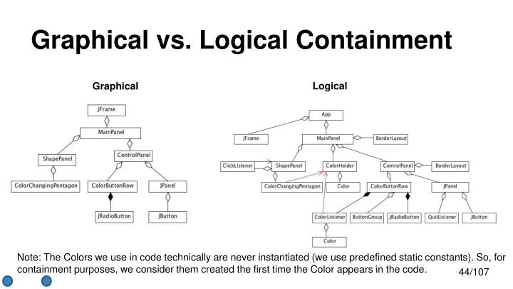Graphical vs. Logical Containment