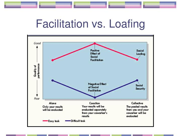 Facilitation vs. Loafing