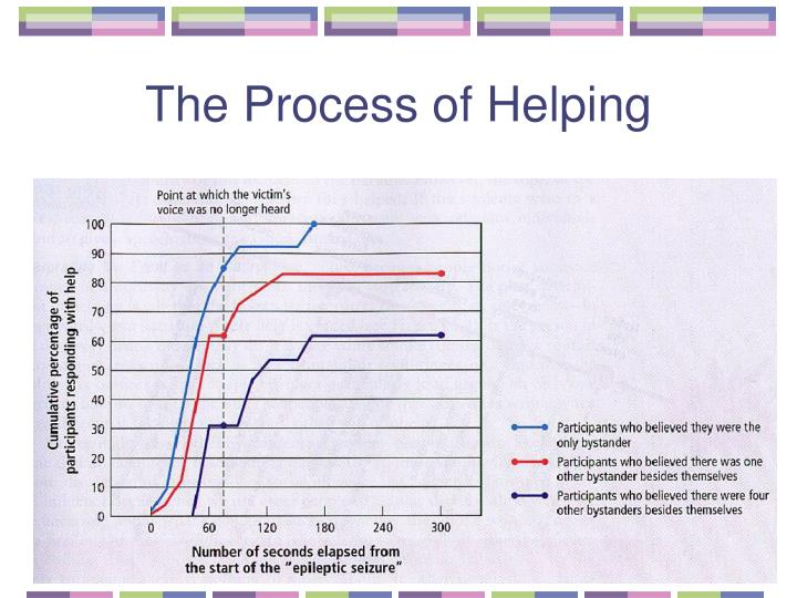 The Process of Helping