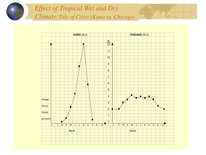 Effect of Tropical Wet and Dry Climate: