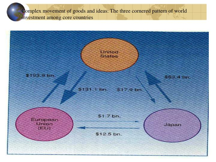 Complex movement of goods and ideas: The three cornered pattern of world investment among core countries