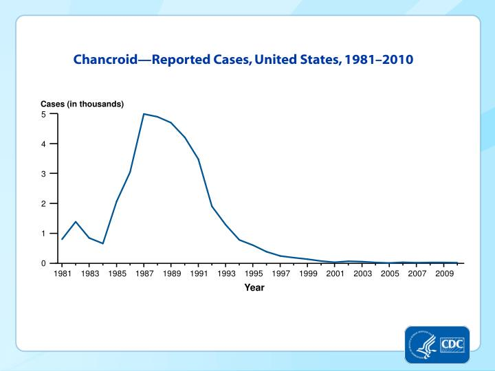 Chancroid—Reported Cases, United States, 1981–2010