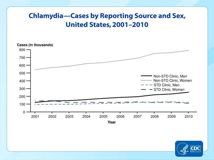Chlamydia—Cases by Reporting Source and Sex, United States, 2001–2010