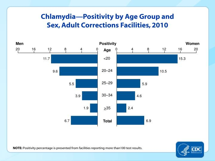 Chlamydia—Positivity by Age Group and Sex, Adult Corrections Facilities, 2010