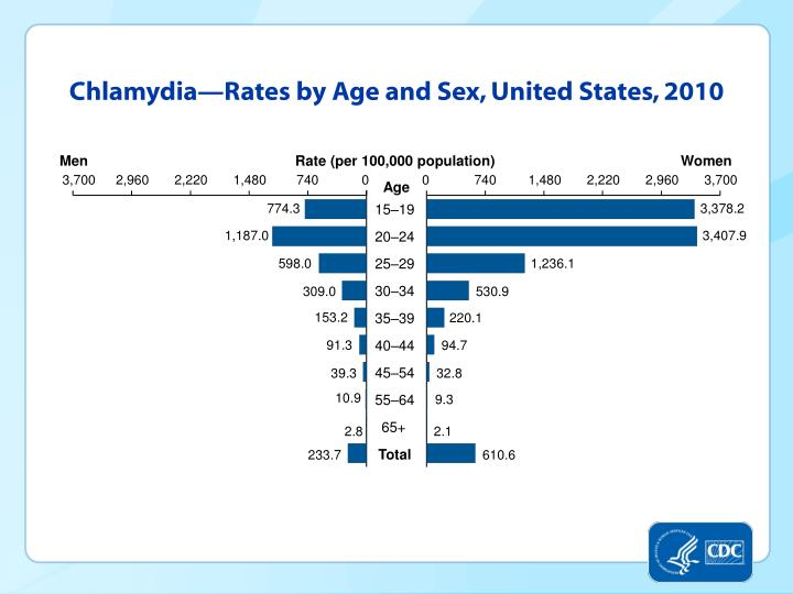 Chlamydia—Rates by Age and Sex, United States, 2010