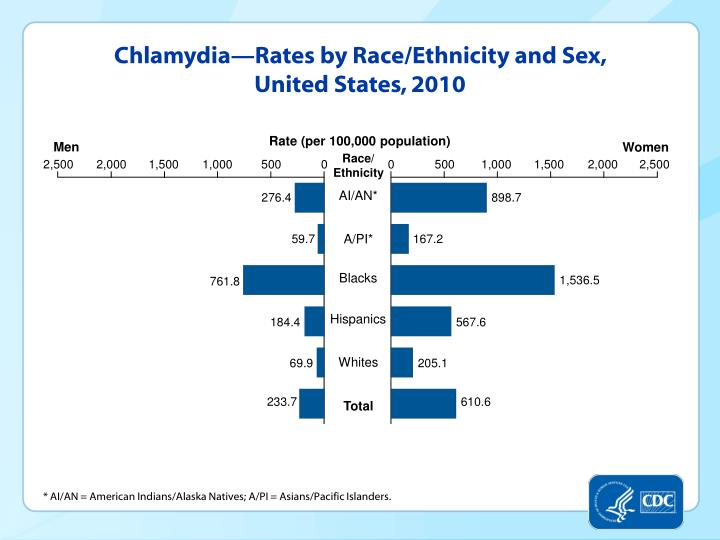 Chlamydia—Rates by Race/Ethnicity and Sex, United States, 2010