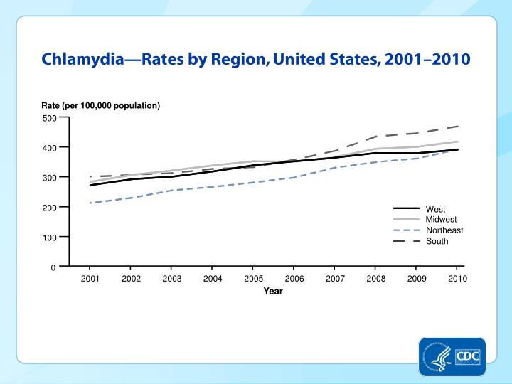 Chlamydia—Rates by Region, United States, 2001–2010