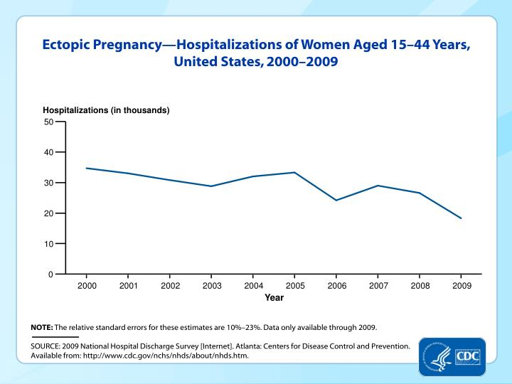 Ectopic Pregnancy—Hospitalizations of Women Aged 15–44 Years, United States, 2000–2009