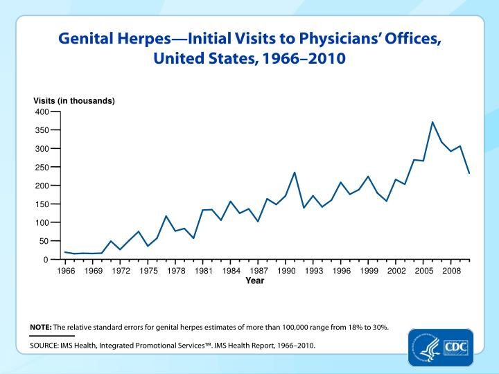 Genital Herpes—Initial Visits to Physicians' Offices, United States, 1966–2010