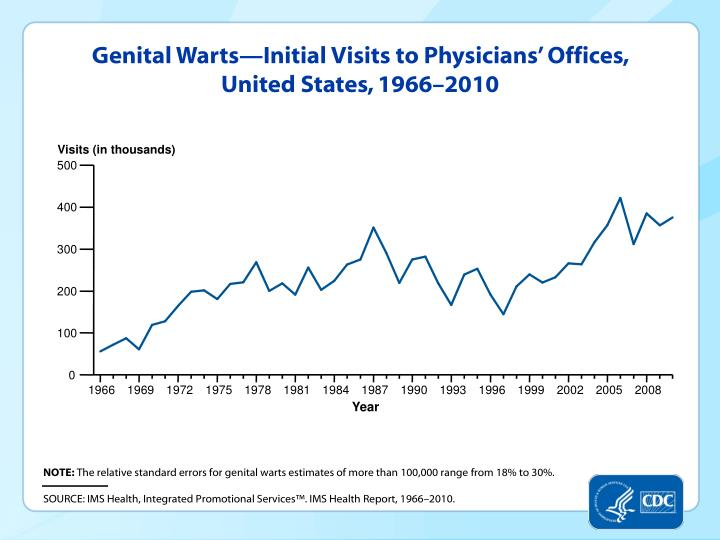 Genital Warts—Initial Visits to Physicians' Offices, United States, 1966–2010