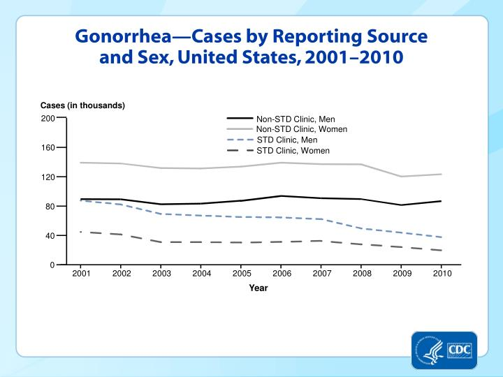 Gonorrhea—Cases by Reporting Source and Sex, United States, 2001–2010