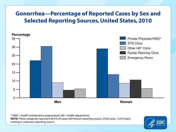 Gonorrhea—Percentage of Reported Cases by Sex and Selected Reporting Sources, United States, 2010