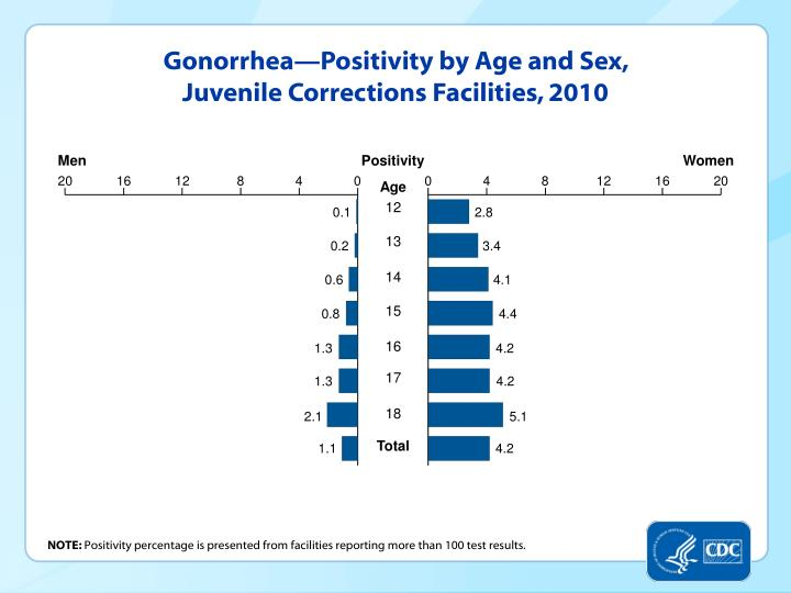 Gonorrhea—Positivity by Age and Sex, Juvenile Corrections Facilities, 2010