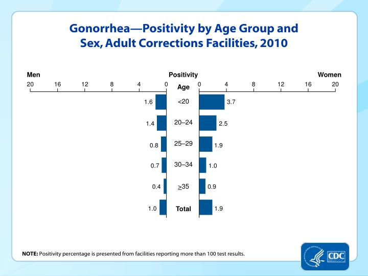 Gonorrhea—Positivity by Age Group and Sex, Adult Corrections Facilities, 2010