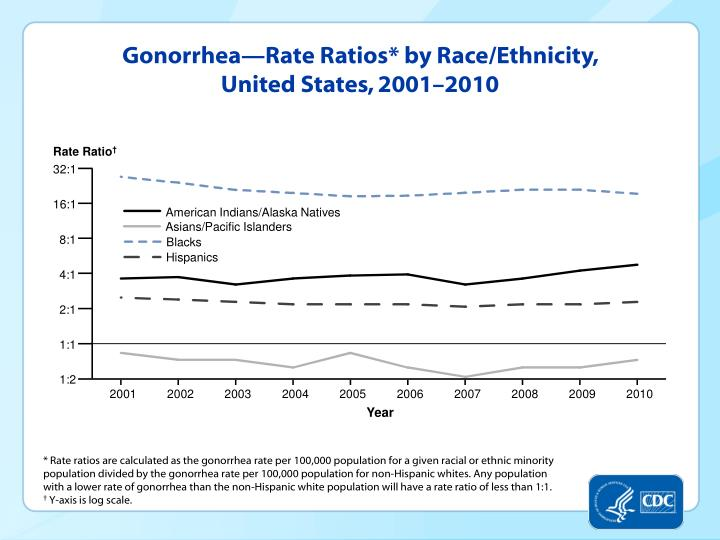 Gonorrhea—Rate Ratios* by Race/Ethnicity, United States, 2001–2010