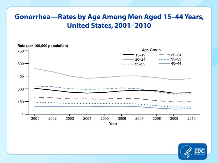 Gonorrhea—Rates by Age Among Men Aged 15–44 Years, United States, 2001–2010