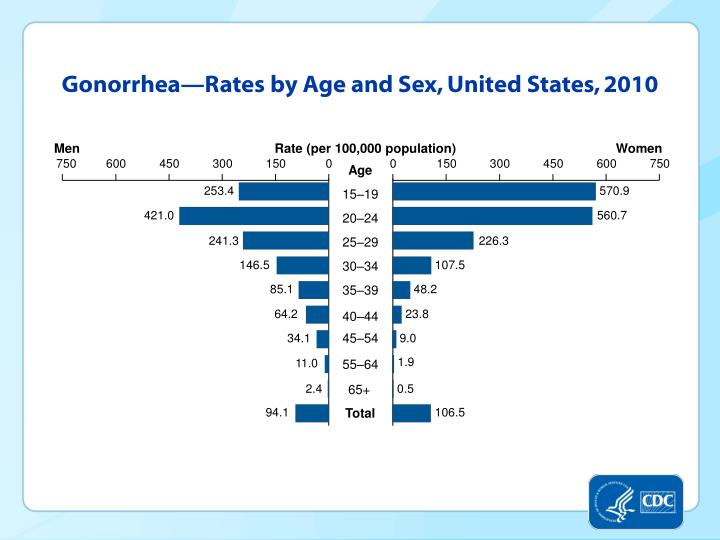Gonorrhea—Rates by Age and Sex, United States, 2010