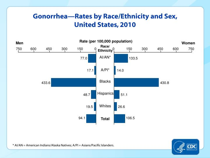 Gonorrhea—Rates by Race/Ethnicity and Sex, United States, 2010