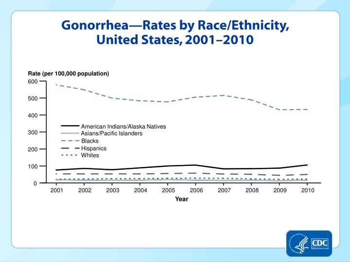 Gonorrhea—Rates by Race/Ethnicity, United States, 2001–2010