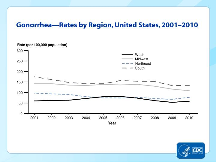 Gonorrhea—Rates by Region, United States, 2001–2010