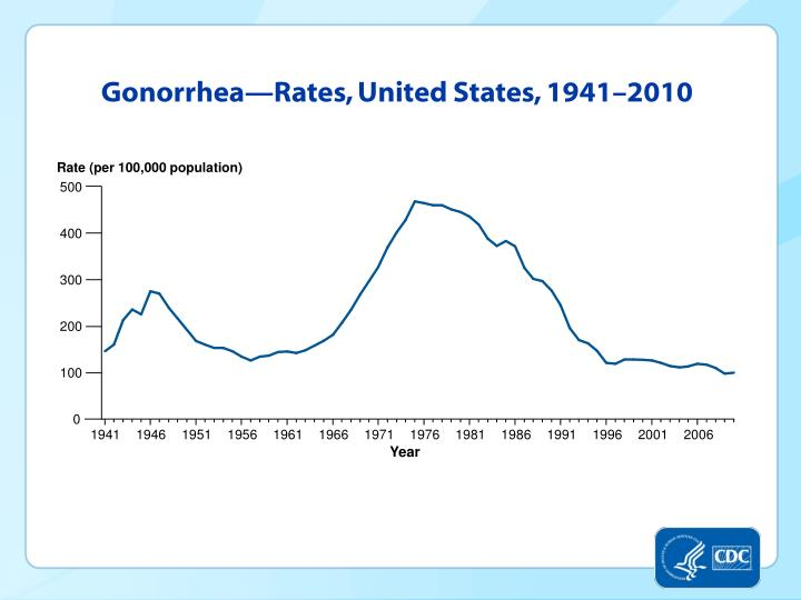 Gonorrhea—Rates, United States, 1941–2010