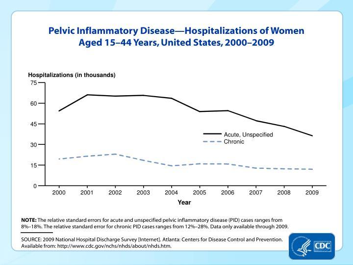 Pelvic Inflammatory Disease—Hospitalizations of Women Aged 15–44 Years, United States, 2000–2009